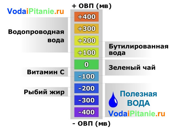 Pokazatel_OVP_ORP_Redox_potential